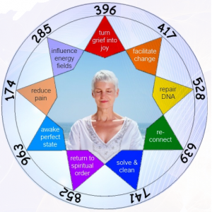The-Ancient-Solfeggio-Scale