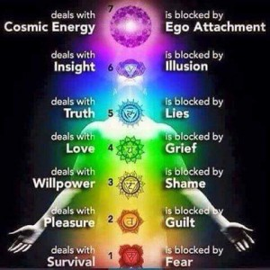 chakras_blocked